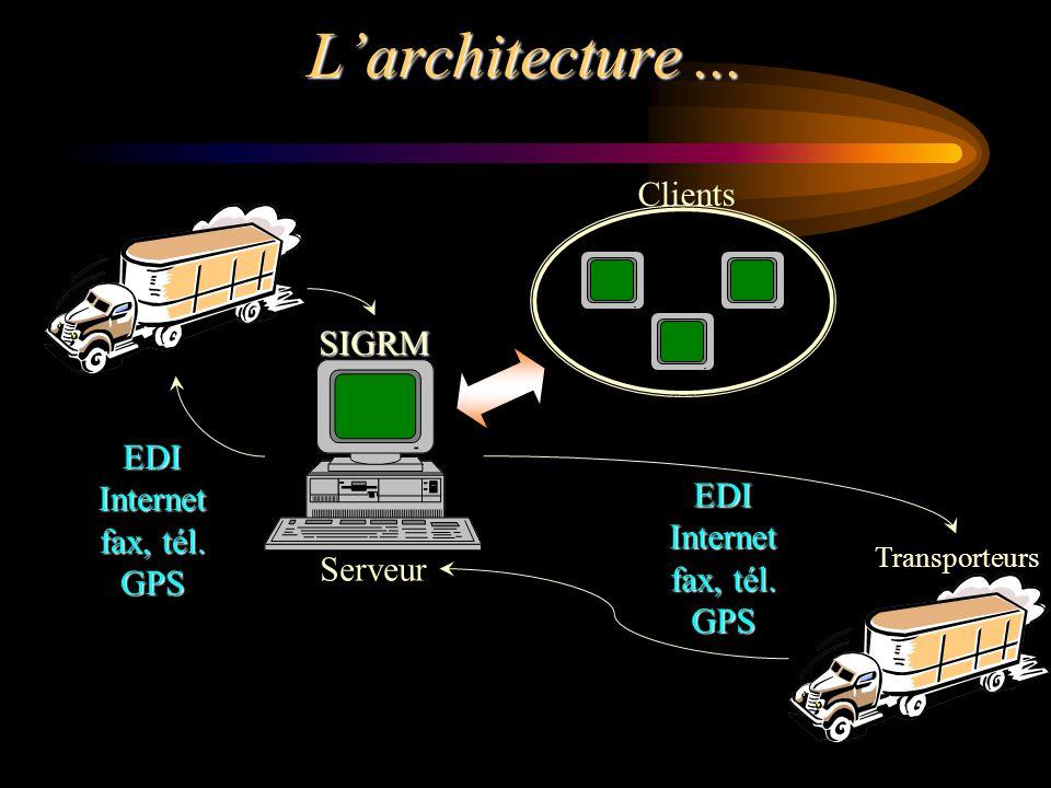 L'architecture ... Clients SIGRM EDI Internet EDI fax, tél. Internet