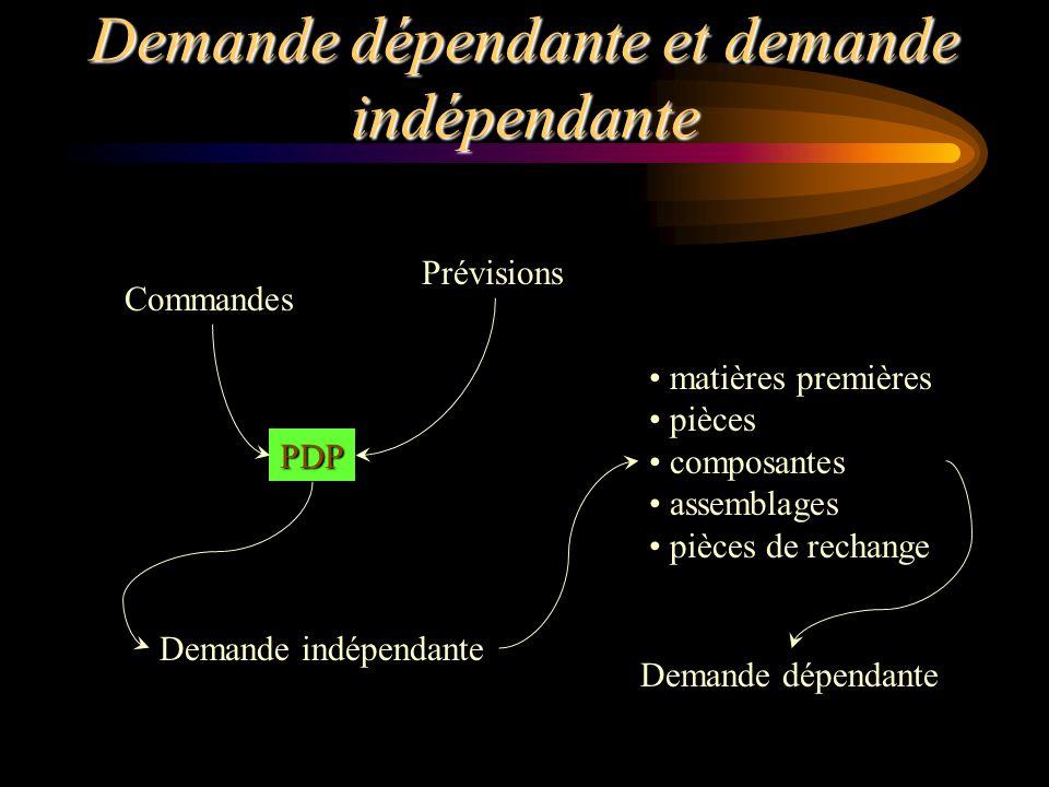 Demande dépendante et demande indépendante