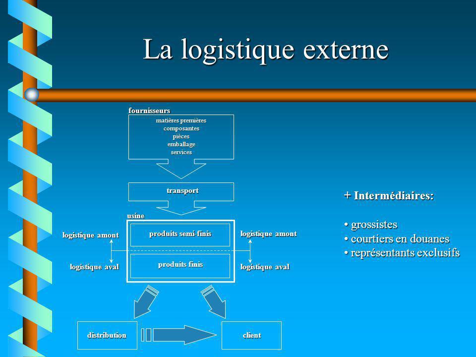 La logistique externe + Intermédiaires: grossistes