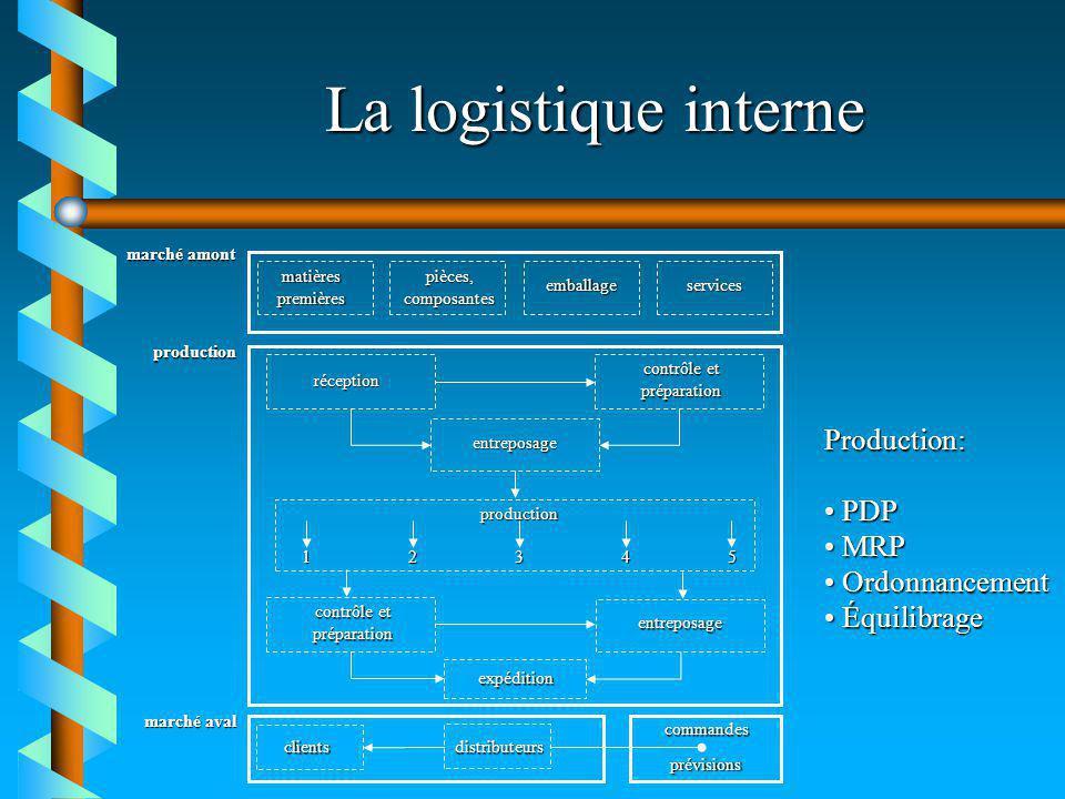 La logistique interne Production: PDP MRP Ordonnancement Équilibrage