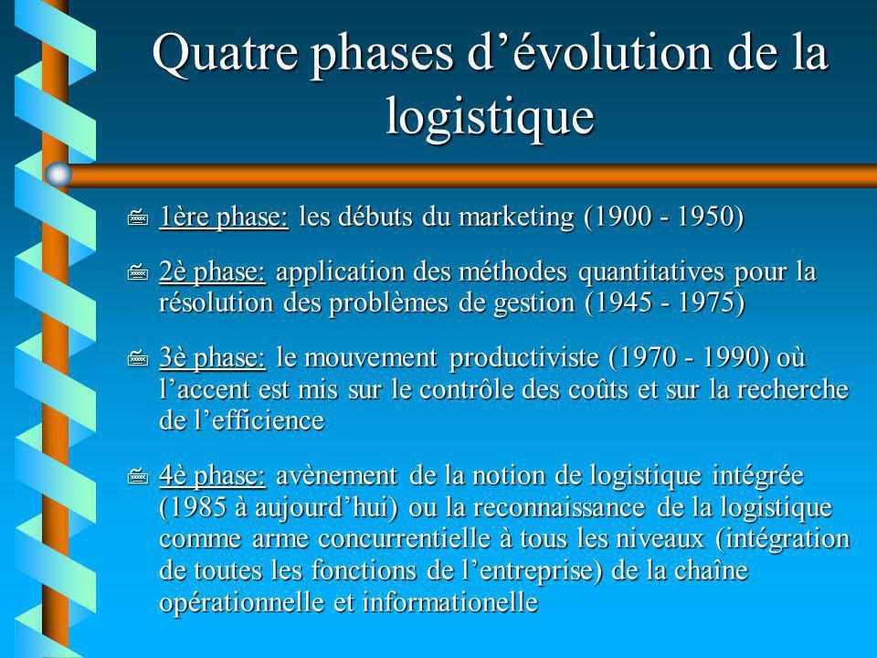 Quatre phases d'évolution de la logistique