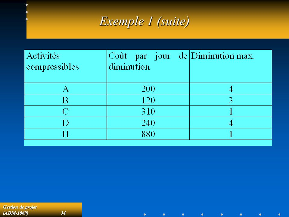 Exemple 1 (suite)