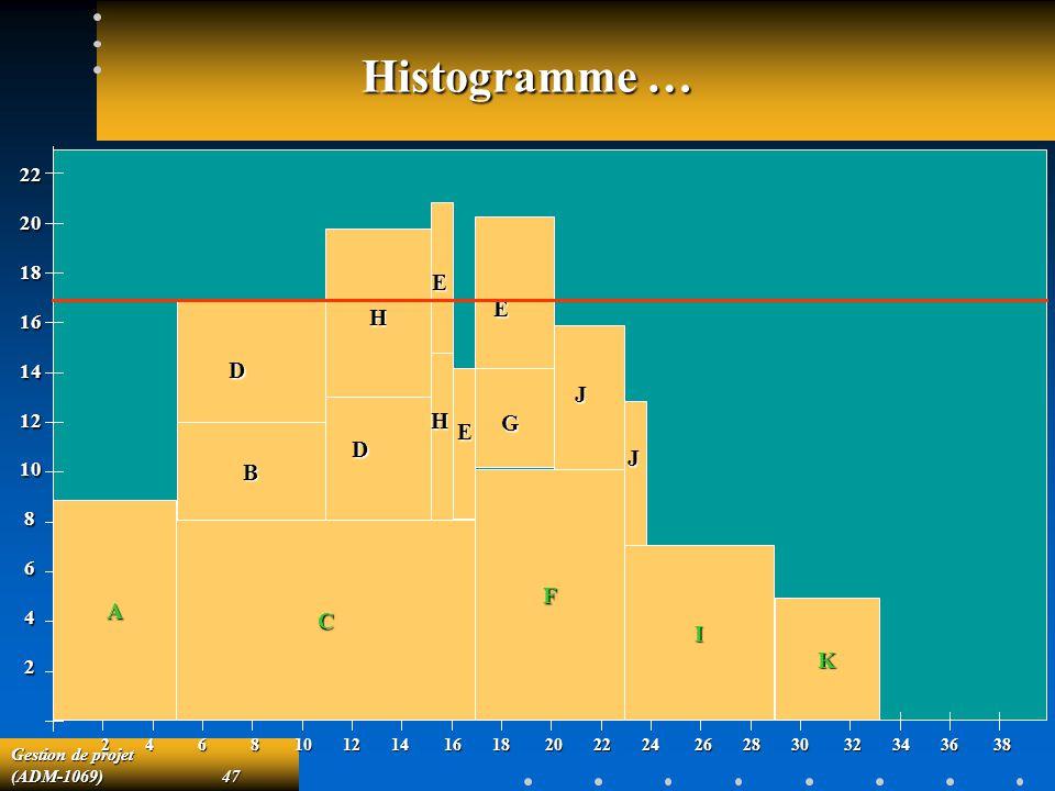 Histogramme … J H E E H D G E D B J F A C I K 22 20 18 16 14 12 10 8 6