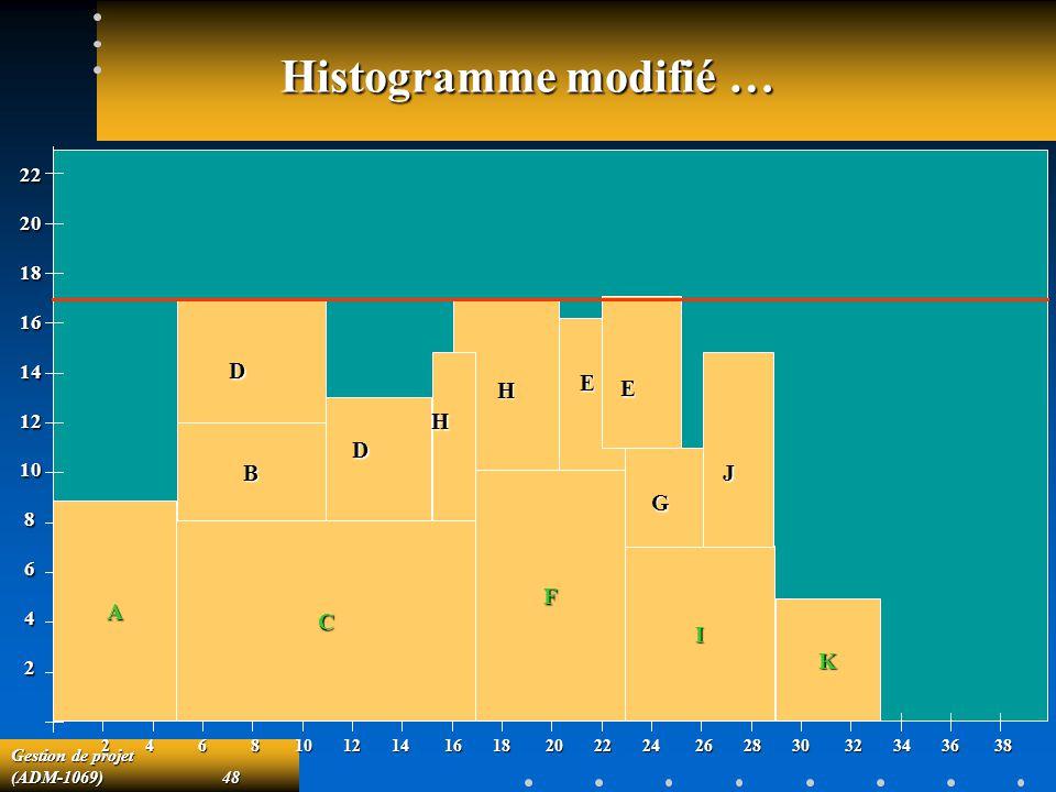 Histogramme modifié … H J D E H E D B G F A C I K 22 20 18 16 14 12 10