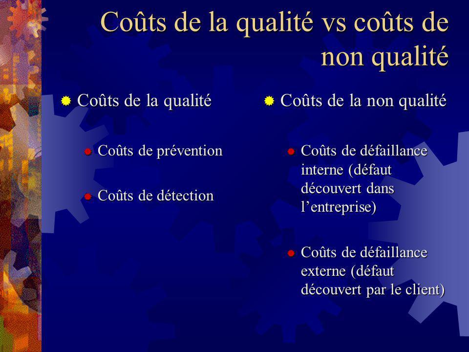 Coûts de la qualité vs coûts de non qualité
