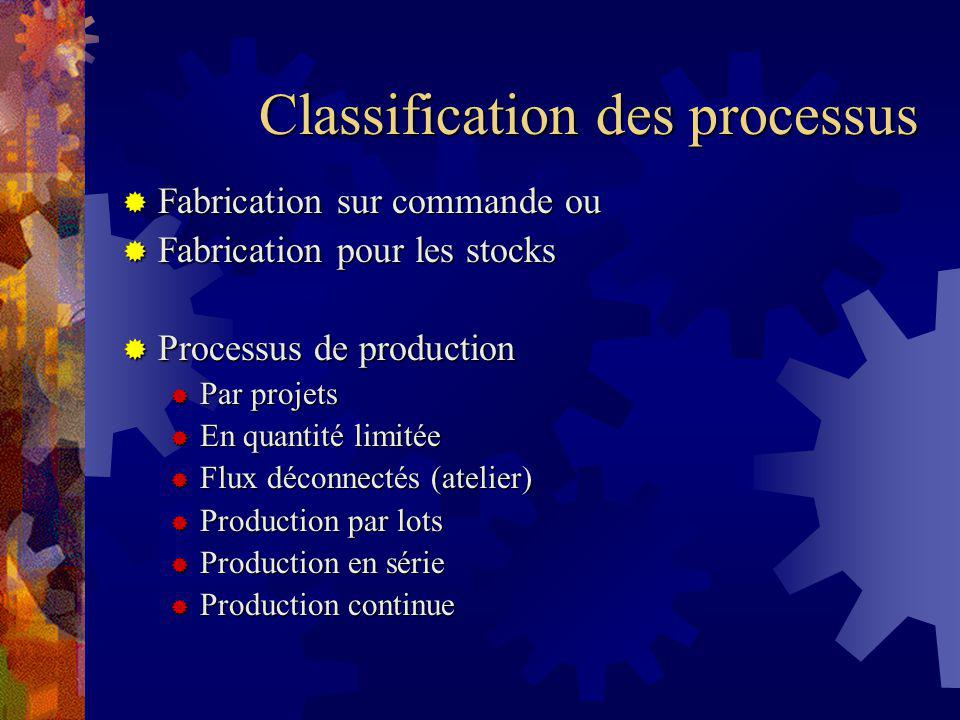 Classification des processus