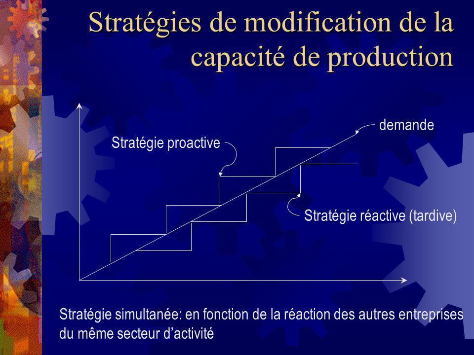 Stratégies de modification de la capacité de production