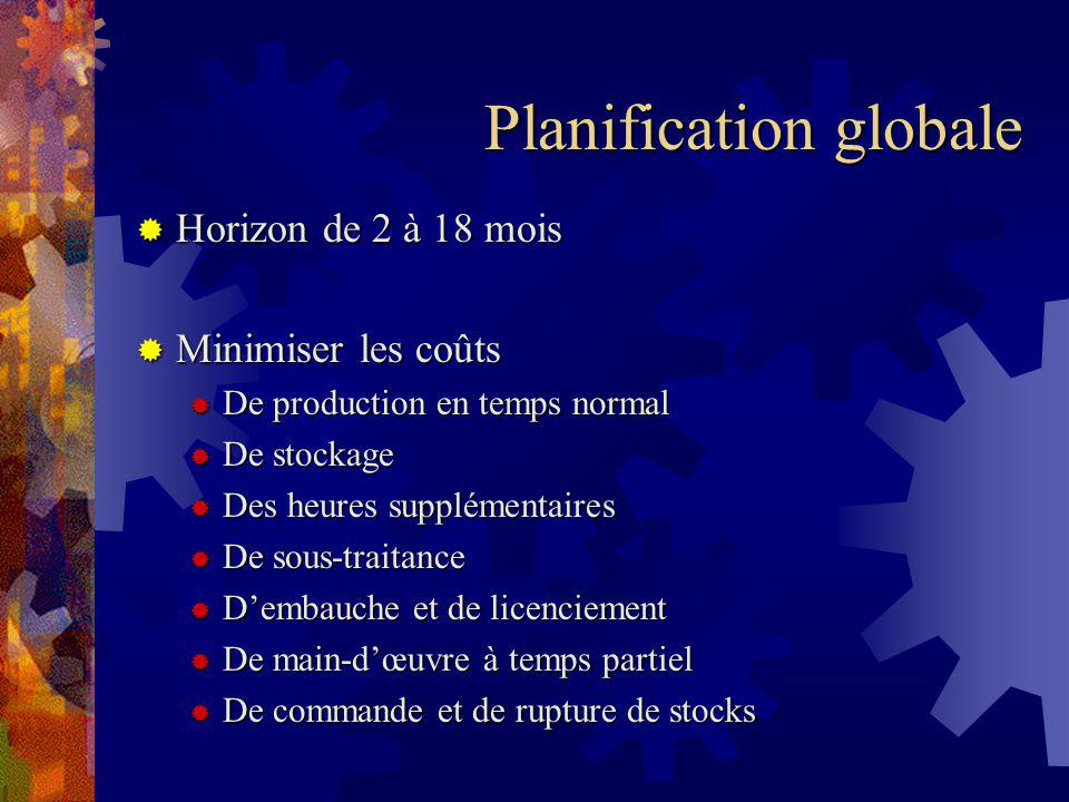 Planification globale