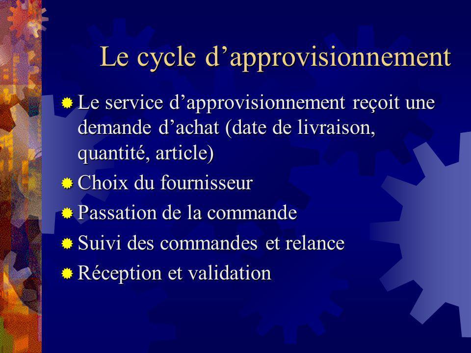 Le cycle d'approvisionnement