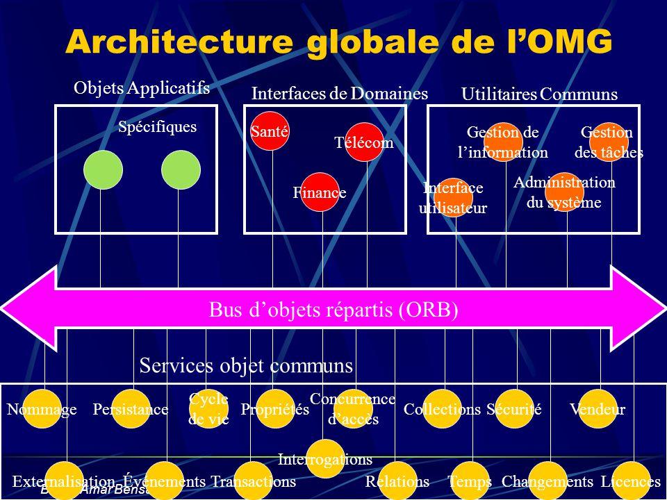 Architecture globale de l'OMG