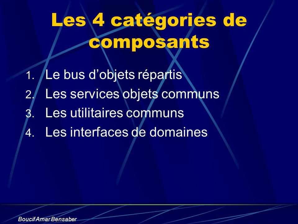 Les 4 catégories de composants
