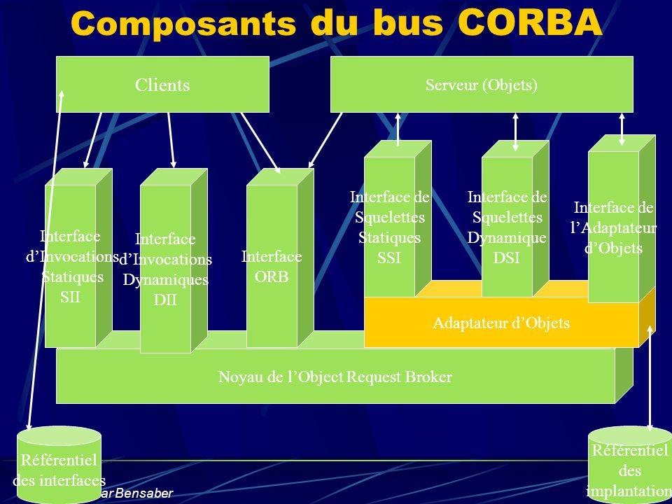 Composants du bus CORBA