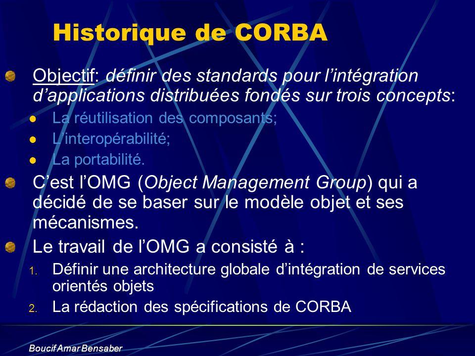 Historique de CORBA Objectif: définir des standards pour l'intégration d'applications distribuées fondés sur trois concepts: