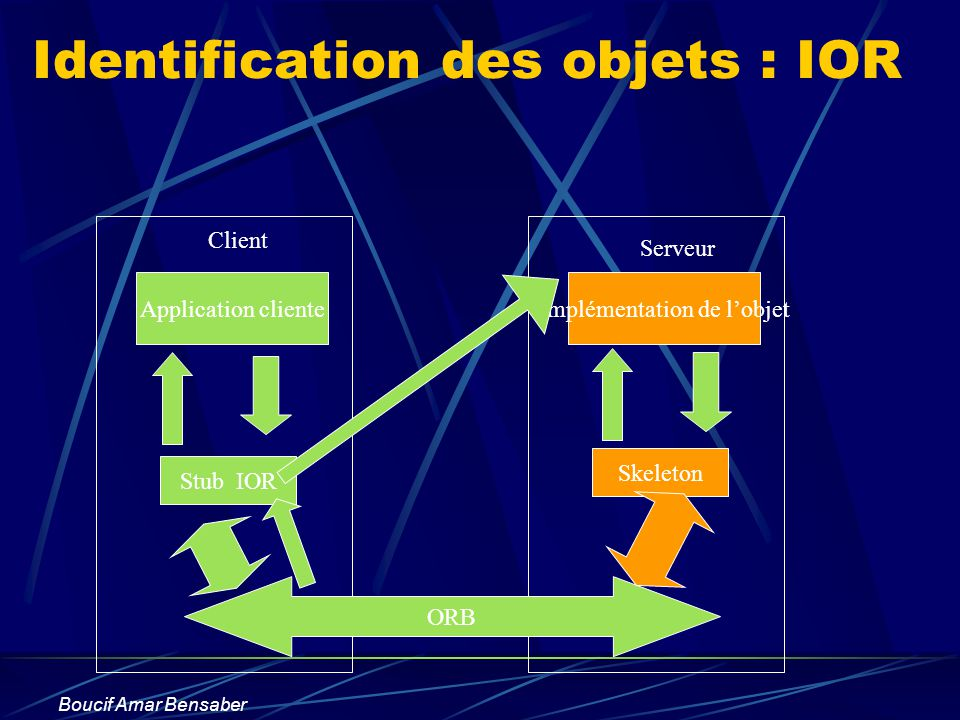 Identification des objets : IOR