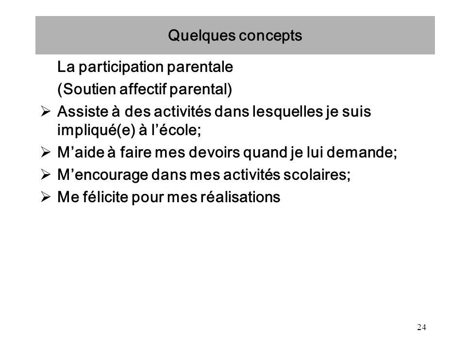 Quelques concepts La participation parentale. (Soutien affectif parental) Assiste à des activités dans lesquelles je suis impliqué(e) à l'école;
