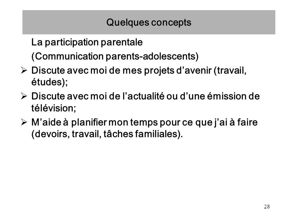 Quelques concepts La participation parentale. (Communication parents-adolescents) Discute avec moi de mes projets d'avenir (travail, études);
