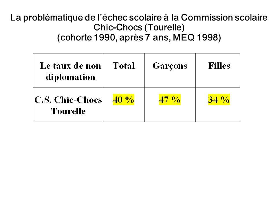 La problématique de l'échec scolaire à la Commission scolaire Chic-Chocs (Tourelle) (cohorte 1990, après 7 ans, MEQ 1998)