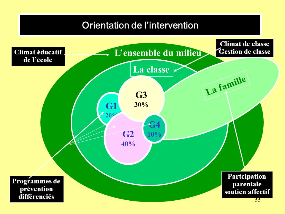 Orientation de l'intervention