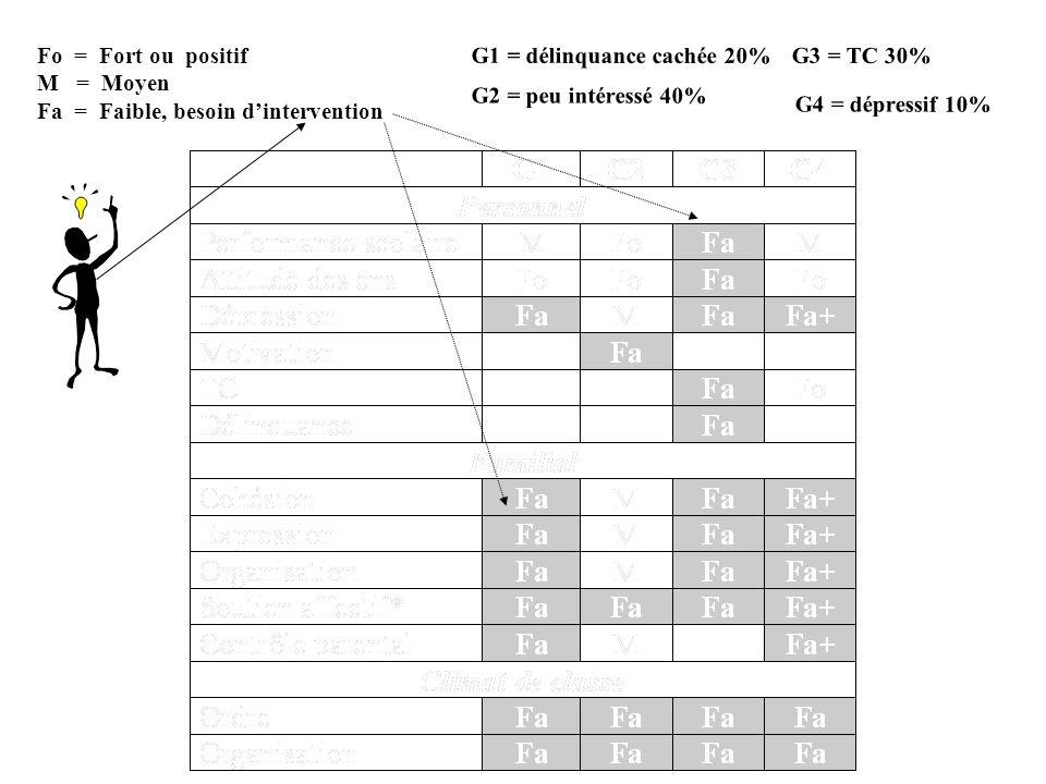 Fo = Fort ou positif M = Moyen. Fa = Faible, besoin d'intervention. G1 = délinquance cachée 20%