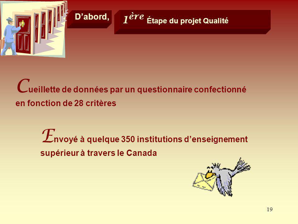 D'abord, 1ère Étape du projet Qualité. Cueillette de données par un questionnaire confectionné en fonction de 28 critères.
