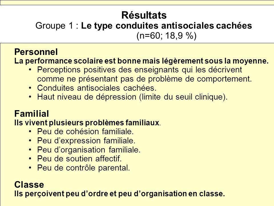 Résultats Groupe 1 : Le type conduites antisociales cachées (n=60; 18,9 %)