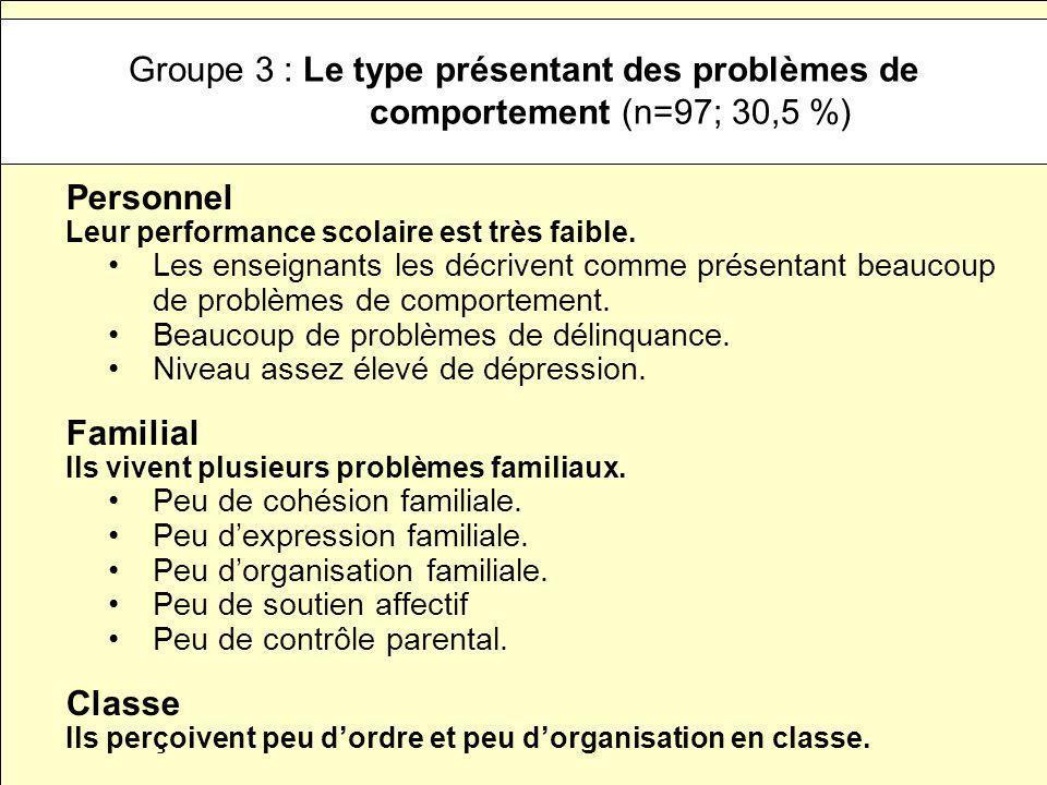 Groupe 3 : Le type présentant des problèmes de comportement (n=97; 30,5 %)