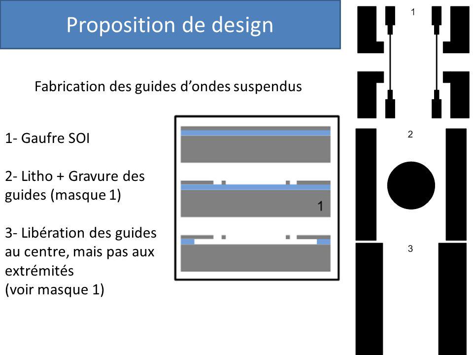 Proposition de design Fabrication des guides d'ondes suspendus
