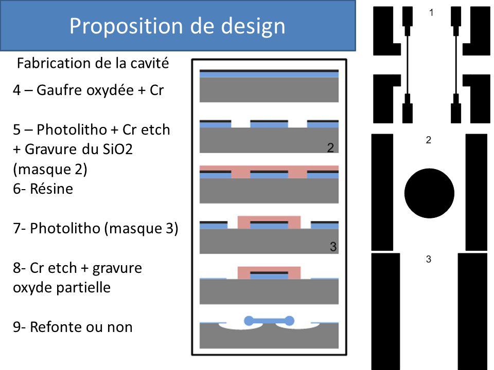 Proposition de design Fabrication de la cavité 4 – Gaufre oxydée + Cr