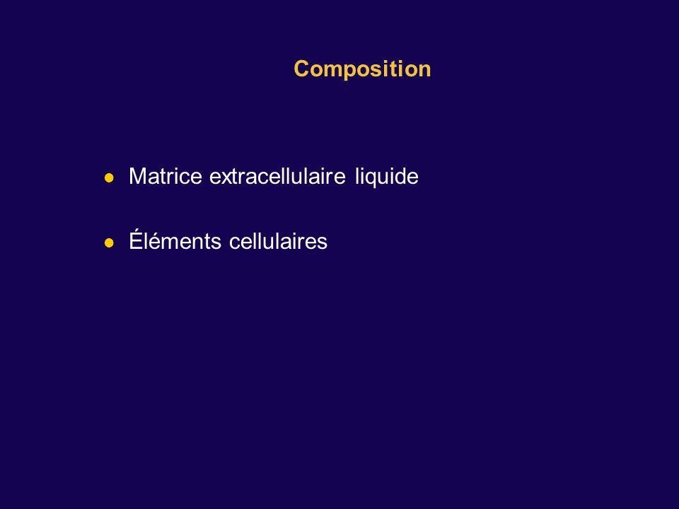 Composition Matrice extracellulaire liquide Éléments cellulaires