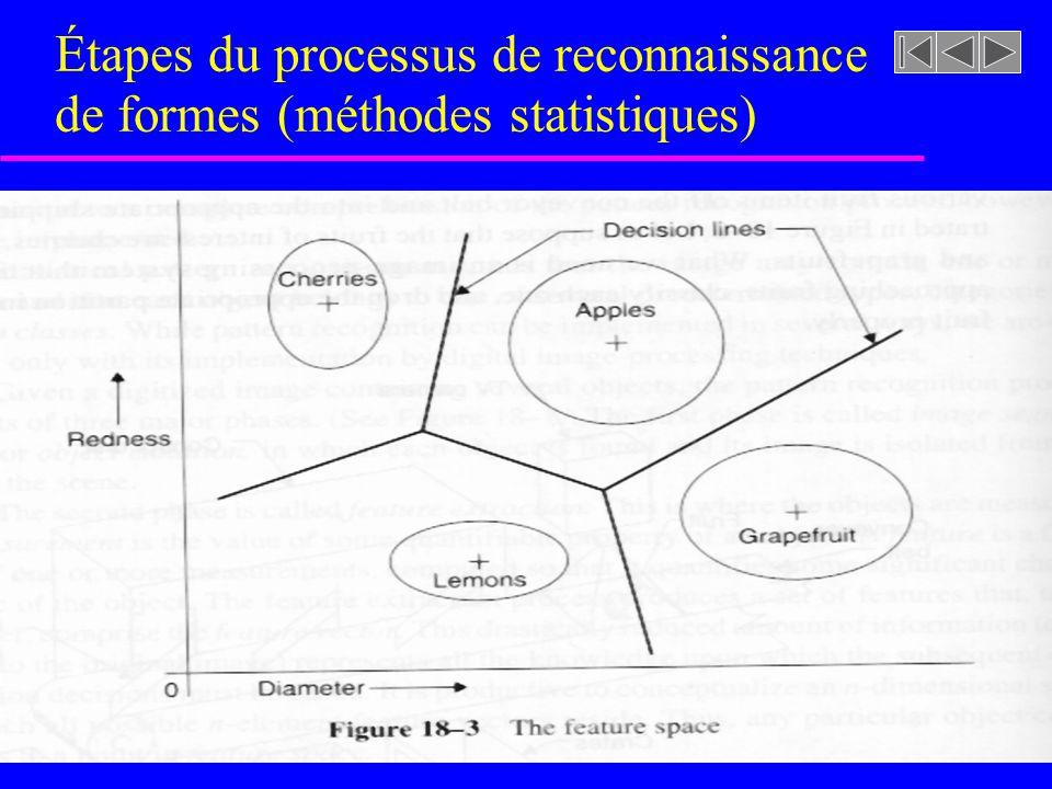 Étapes du processus de reconnaissance de formes (méthodes statistiques)