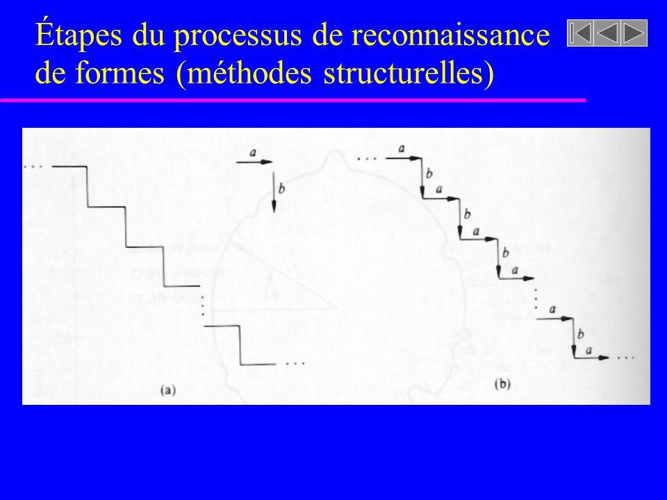 Étapes du processus de reconnaissance de formes (méthodes structurelles)