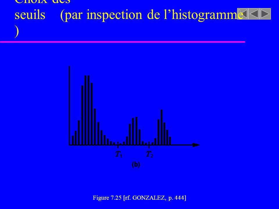 Choix des seuils (par inspection de l'histogramme)