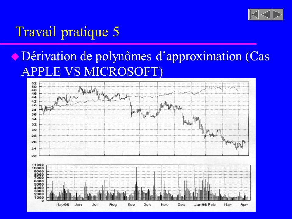 Travail pratique 5 Dérivation de polynômes d'approximation (Cas APPLE VS MICROSOFT)