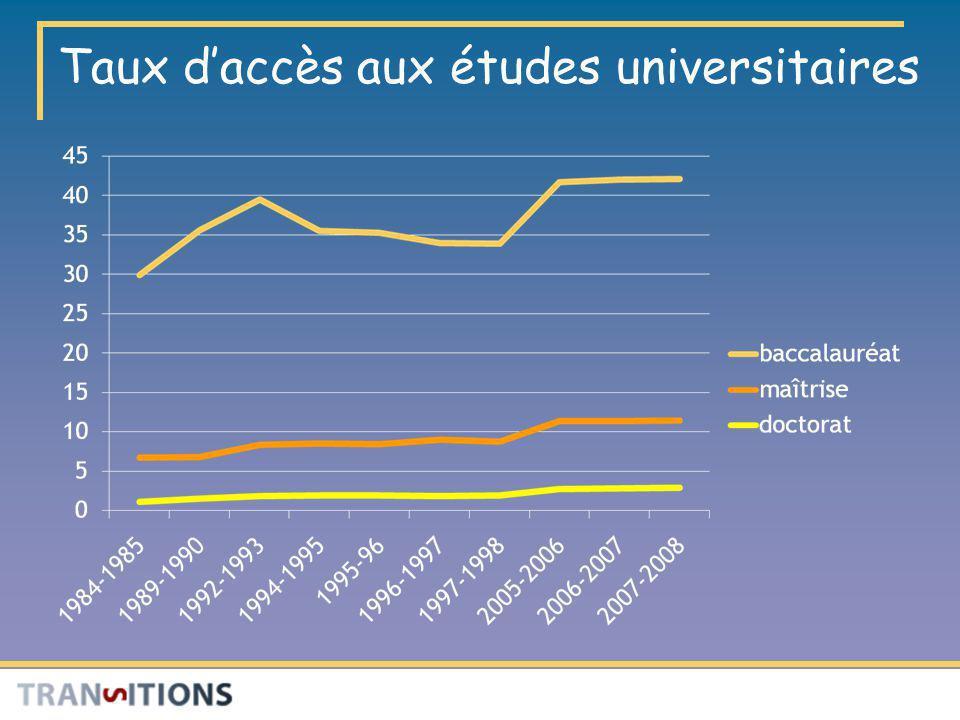 Taux d'accès aux études universitaires