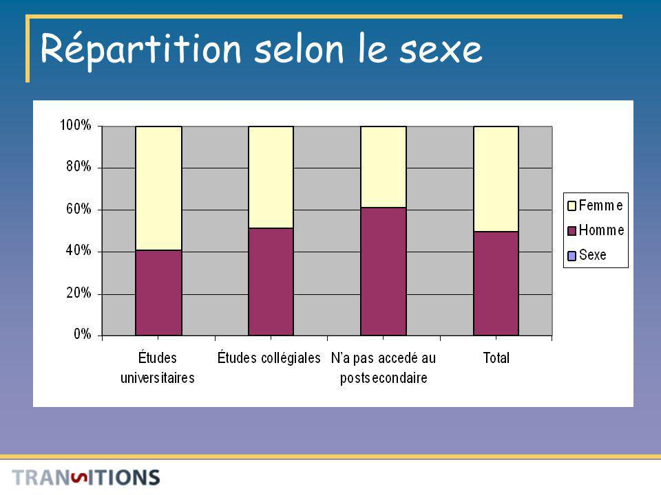 Répartition selon le sexe