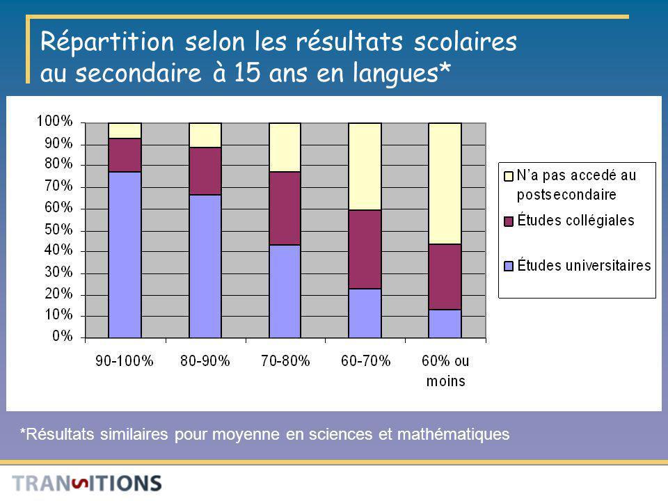 Répartition selon les résultats scolaires au secondaire à 15 ans en langues*