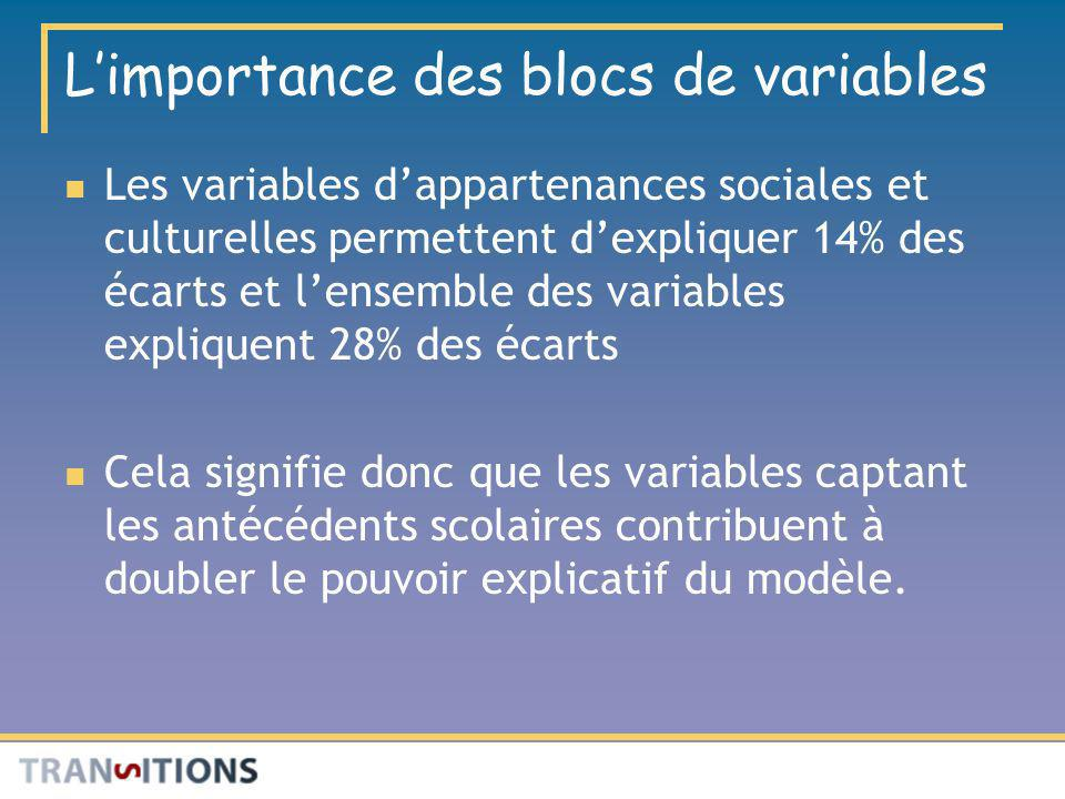 L'importance des blocs de variables