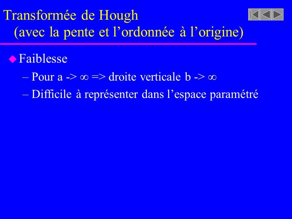 Transformée de Hough (avec la pente et l'ordonnée à l'origine)