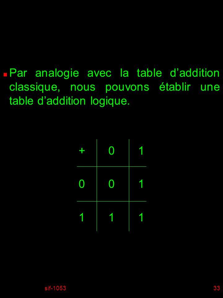01/04/2017 Par analogie avec la table d'addition classique, nous pouvons établir une table d'addition logique.