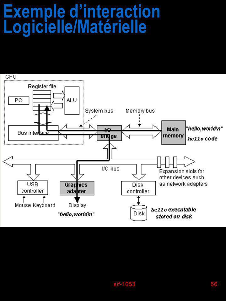 Exemple d'interaction Logicielle/Matérielle