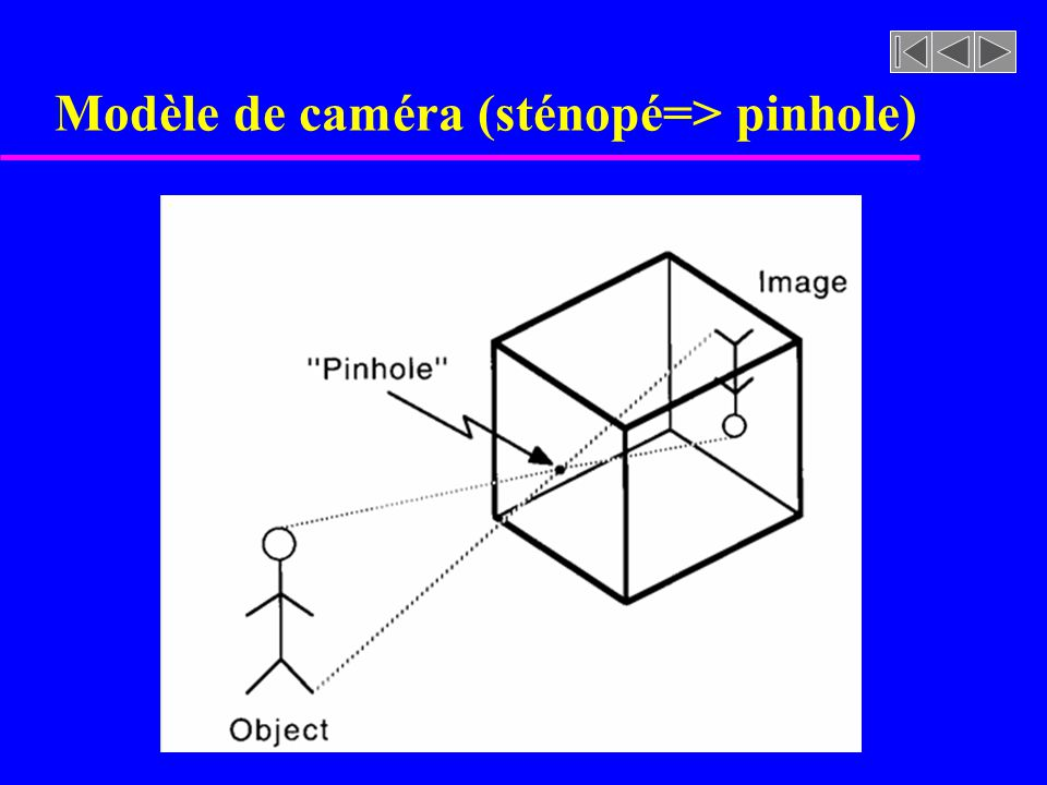 Modèle de caméra (sténopé=> pinhole)