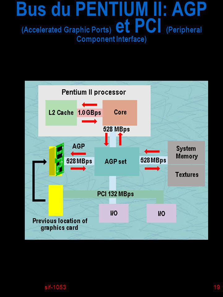 Bus du PENTIUM II: AGP (Accelerated Graphic Ports) et PCI (Peripheral Component Interface)