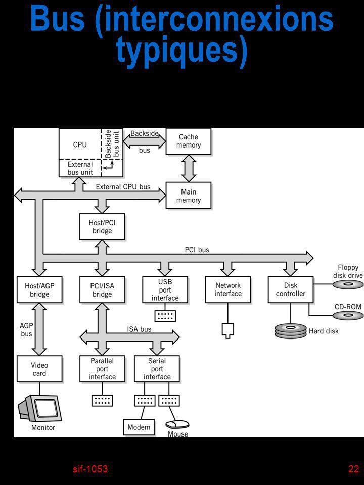 Bus (interconnexions typiques)