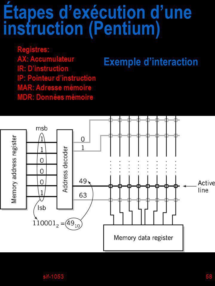 Étapes d'exécution d'une instruction (Pentium)