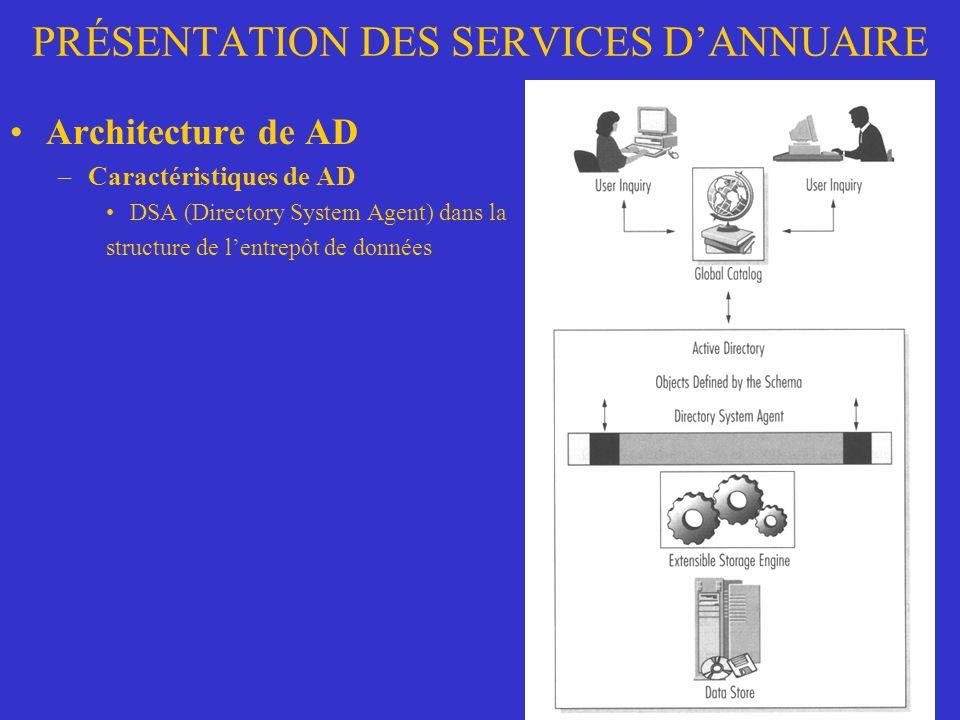 PRÉSENTATION DES SERVICES D'ANNUAIRE