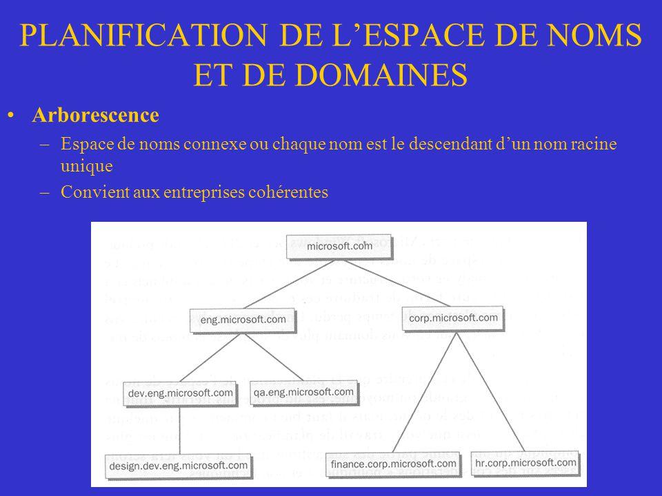 PLANIFICATION DE L'ESPACE DE NOMS ET DE DOMAINES