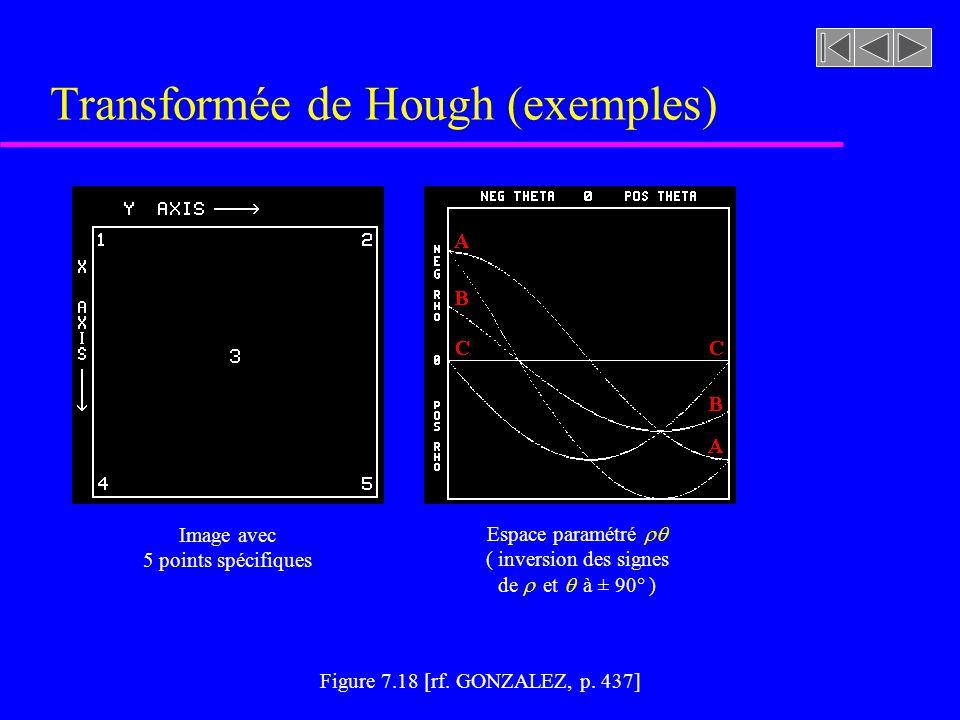 Transformée de Hough (exemples)