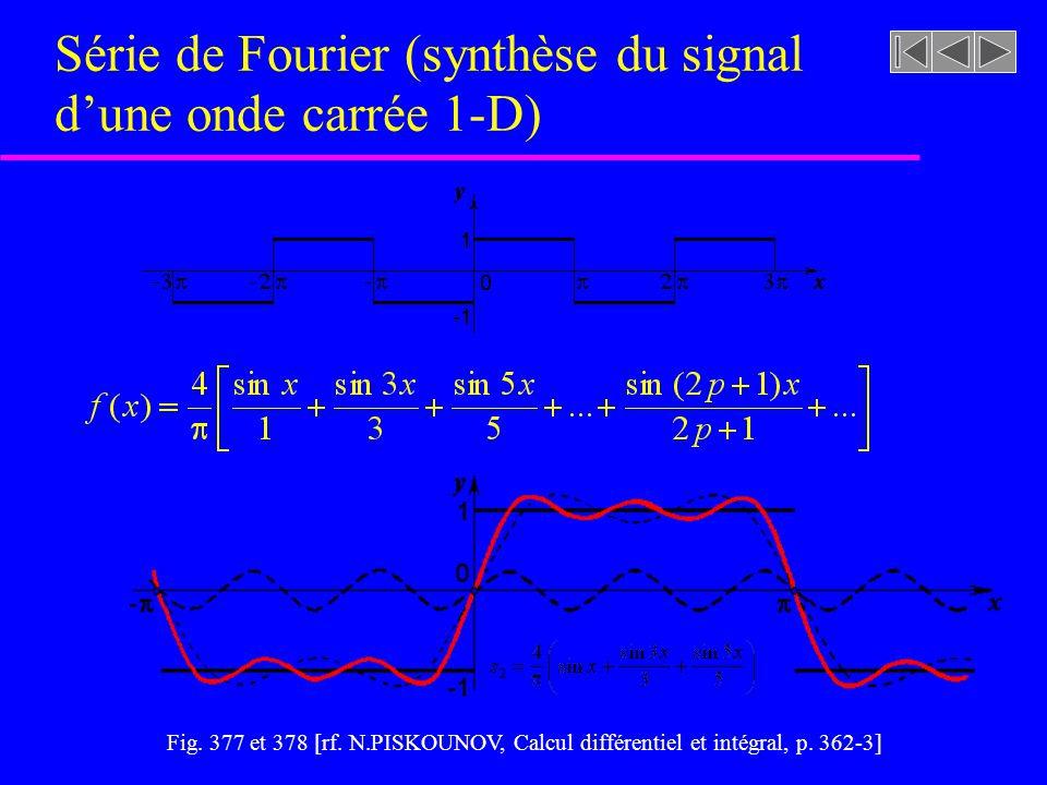 Série de Fourier (synthèse du signal d'une onde carrée 1-D)
