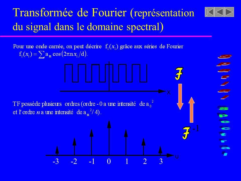 Transformée de Fourier (représentation du signal dans le domaine spectral)