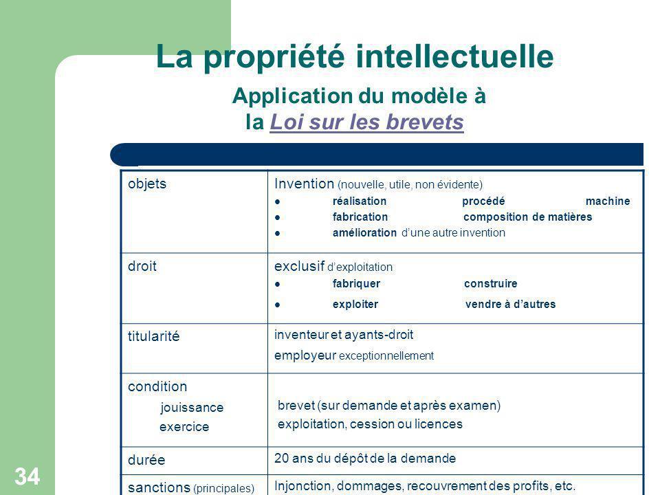La propriété intellectuelle Application du modèle à la Loi sur les brevets